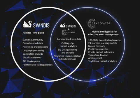 Svandis and Cindicator strategic partnership. (Photo: Business Wire)