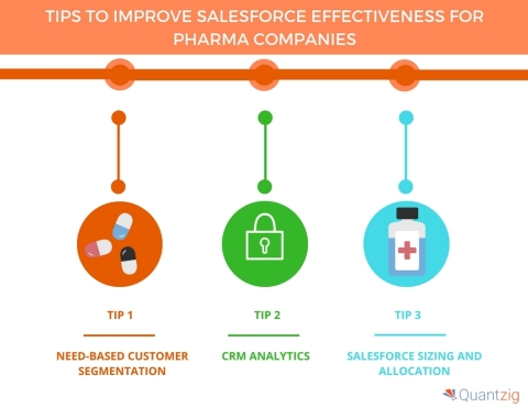 TIPS TO IMPROVE SALESFORCE EFFECTIVENESS FOR PHARMA COMPANIES. (Graphic: Business Wire)