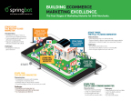 Four Stages of Digital Marketing Maturity (Graphic: Business Wire)