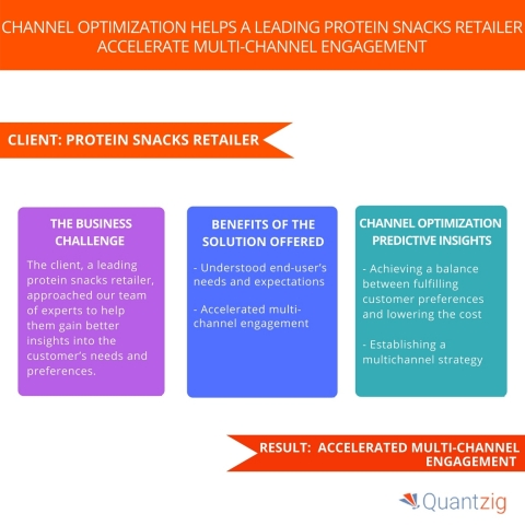 Channel Optimization Helps a Leading Protein Snacks Retailer Accelerate Multi-Channel Engagement. (Graphic: Business Wire)
