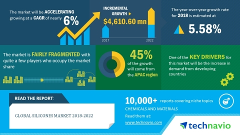 Technavio has published a new market research report on the global silicones market from 2018-2022. (Graphic: Business Wire)
