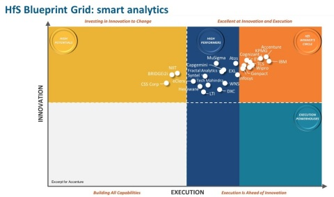 Accenture has been named to the Winner's Circle of HfS Research's Smart Analytics Blueprint report (Graphic: Business Wire)