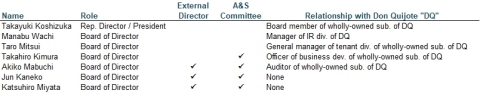 Figure 6 Source: Company's disclosure