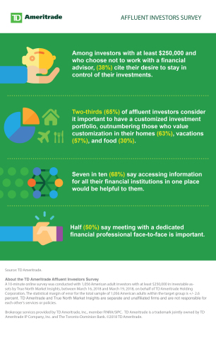 TD Ameritrade's Affluent Investors Survey infographic. (Graphic: Business Wire)
