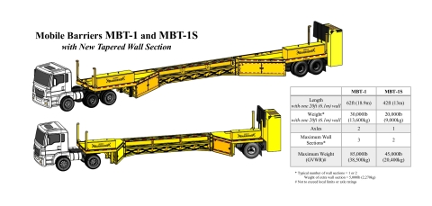 Mobile Barriers MBT-1 and MBT-1S with Tapered Wall Section (Photo: Business Wire)