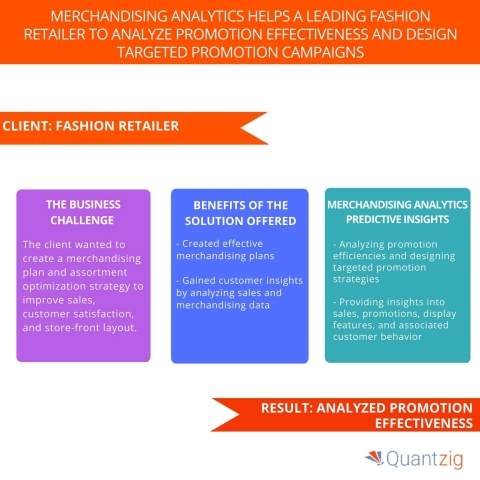 Merchandising Analytics Helps a Leading Fashion Retailer to Analyze Promotion Effectiveness and Design Targeted Promotion Campaigns. (Graphic: Business Wire)