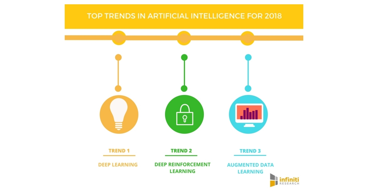 4 Artificial Intelligence Trends That Will Dominate 2018 | Infiniti Research | Business Wire