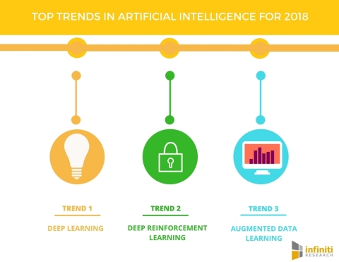 Top Trends in Artificial Intelligence for 2018. (Graphic: Business Wire)
