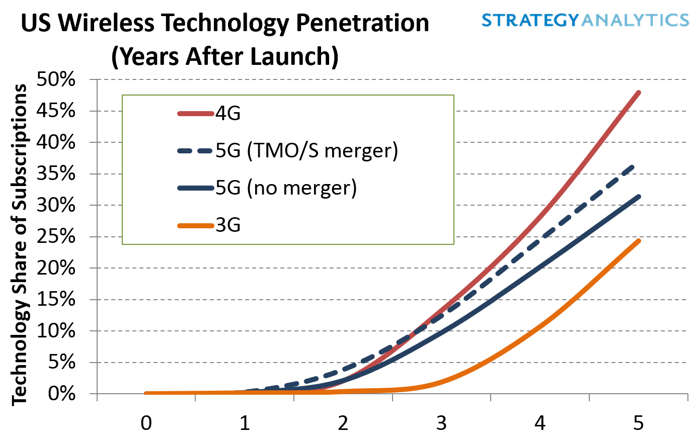 Strategy Analytics: T-Mobile Sprint Merger Accelerates 5G with 17 ...
