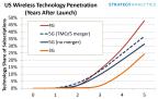 US Wireless Technology Penetration (Photo: Business Wire)