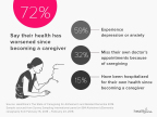 Healthline's State of Caregiving for Alzheimer's or Related Dementia 2018 (Graphic: Business Wire)