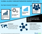 Technavio has published a new market research report on the global allergy immunotherapies market from 2018-2022. (Graphic: Business Wire)