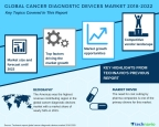 Technavio has published a new market research report on the global cancer diagnostic devices market from 2018-2022. (Graphic: Business Wire)