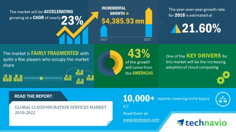 Technavio has published a new market research report on the global cloud migration services market from 2018-2022. (Graphic: Business Wire)