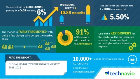Technavio has published a new market research report on the global motorcycle headlight market from 2018-2022. (Graphic: Business Wire)