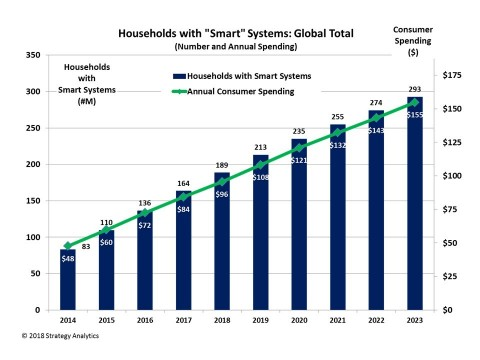 """Households with """"Smart"""" Systems: Global Total (Graphic: Strategy Analytics)"""