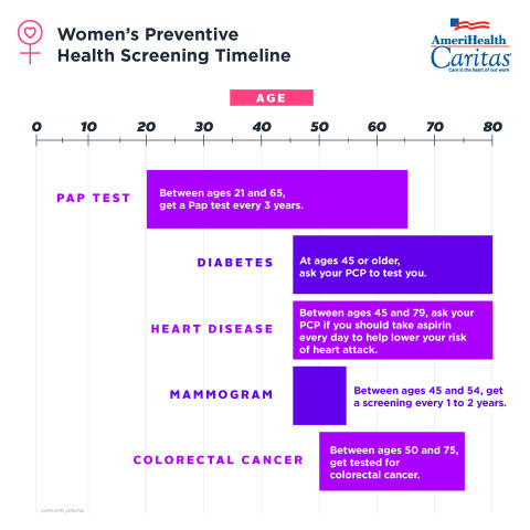 Infographic courtesy of AmeriHealth Caritas