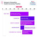 Infographic courtesy of AmeriHealth Caritas