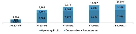 出所: JAM開示書類 注: 百万円。営業利益に減価償却費及びのれん償却費を加算。