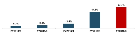 出所: JAM開示書類 注: 株主資本合計を、資産合計で除して算出。