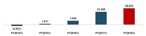 出所: JAM開示書類 注: 百万円。JAM単体のその他利益剰余金と自己株式を用いて算出。平成30年3月期においては、親会社株主に帰属する連結当期純利益を平成29年3月期の分配可能額に加算して試算。