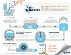 The Path to Flushability (Graphic: Business Wire)