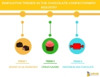 5 Innovative Trends in the Chocolate Confectionery Industry. (Graphic: Business Wire)