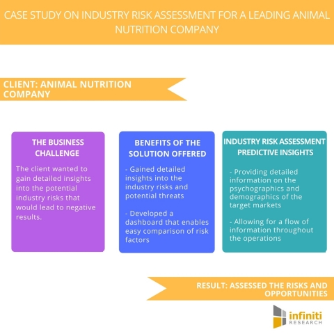 Case Study on Industry Risk Assessment for a Leading Animal Nutrition Company. (Graphic: Business Wire)
