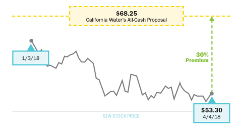 California Water's $68.25 Per Share Proposal Represents 30% Premium to SJW's Closing Stock Price On Date of Offer (Graphic: Business Wire)