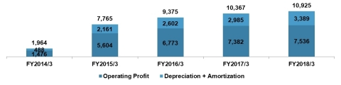 Figure 2 Source: Company's disclosure Note: JPY in millions. Added back depreciation and goodwill amortization to operating profit.