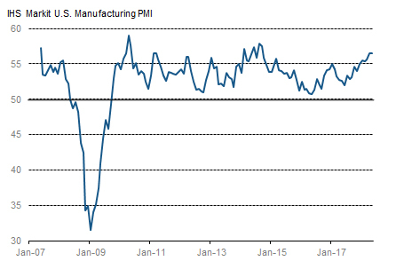 IHS Markit U.S. Manufacturing PMI (seasonally adjusted) (Source: IHS Markit)