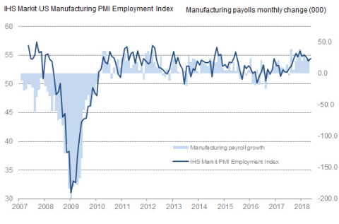 Manufacturing employment (Sources: IHS Markit, Bureau of Labor Statistics)
