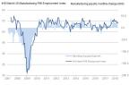 Manufacturing employment (Sources: IHS Markit, Bureau of Labor Statistics)