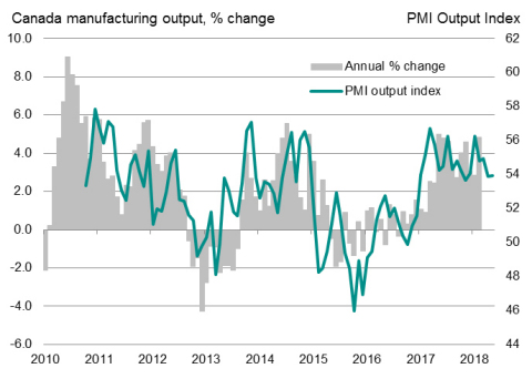 IHS Markit Canada Manufacturing Output Index (Sources:  IHS Markit, StatCan)