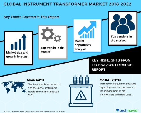 Technavio has published a new market research report on the global instrument transformer market from 2018-2022. (Graphic: Business Wire)