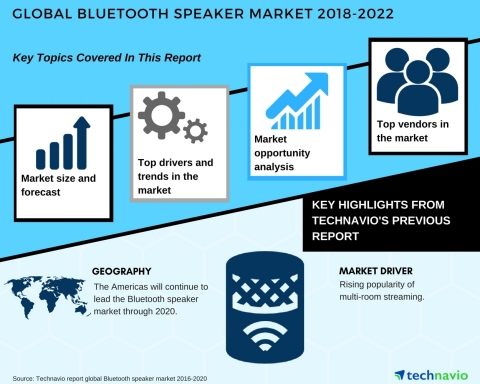 Technavio has published a new market research report on the global Bluetooth speaker market from 2018-2022. (Graphic: Business Wire)
