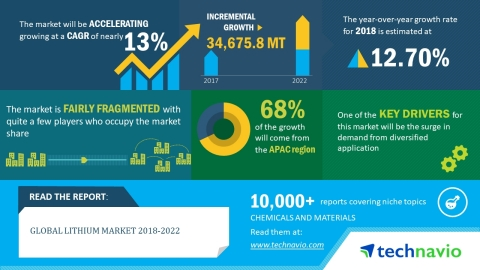 Technavio has published a new market research report on the global lithium market from 2018-2022. (Graphic: Business Wire)