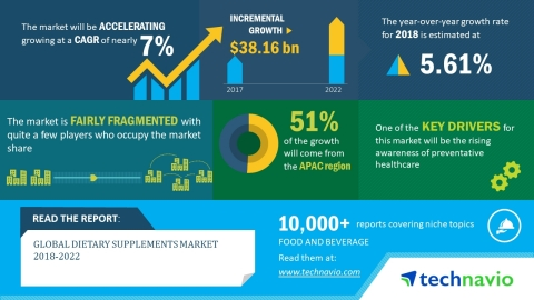 Technavio has published a new market research report on the global dietary supplements market from 2018-2022. (Graphic: Business Wire)