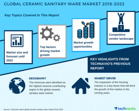 Technavio has published a new market research report on the global ceramic sanitary ware market from 2018-2022. (Graphic: Business Wire)
