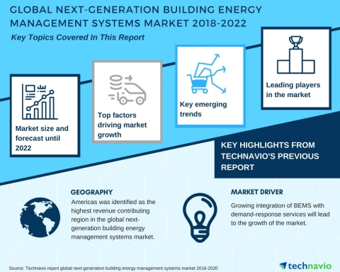 Technavio has published a new market research report on the global next-generation building energy management systems market from 2018-2022. (Graphic: Business Wire)