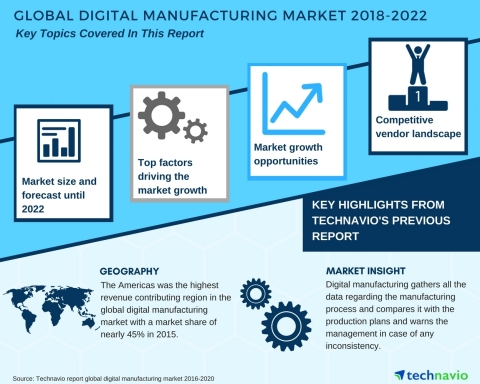 Technavio has published a new market research report on the global digital manufacturing market from 2018-2022. (Graphic: Business Wire)