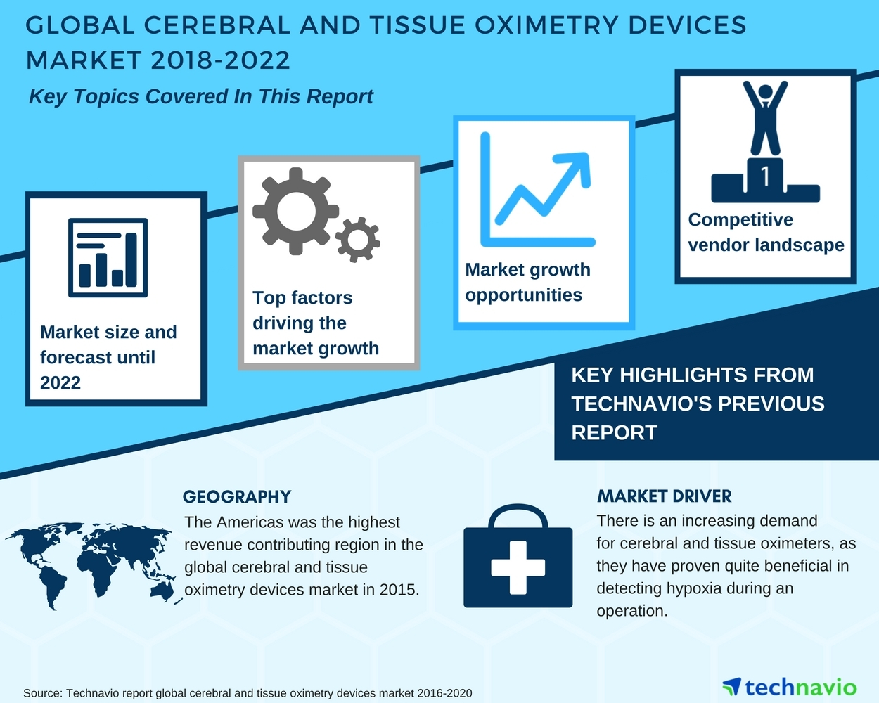 global cerebral and tissue oximetry devices market key insights and rh businesswire com Bryant Wiring Devices Cooper Wiring Devices