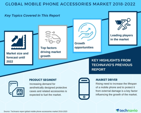 Technavio has published a new market research report on the global mobile phone accessories market from 2018-2022. (Graphic: Business Wire)