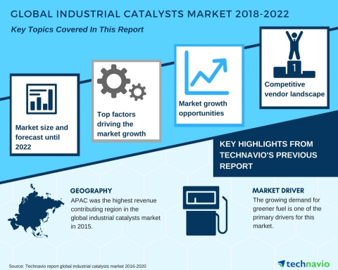 Technavio has published a new market research report on the global industrial catalysts market from  ...