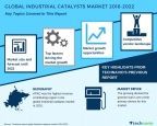 Technavio has published a new market research report on the global industrial catalysts market from 2018-2022. (Graphic: Business Wire)