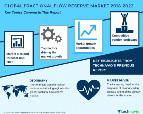 Technavio has published a new market research report on the global fractional flow reserve market from 2018-2022. (Graphic: Business Wire)