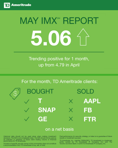 TD Ameritrade May 2018 Investor Movement Index (Graphic: TD Ameritrade)