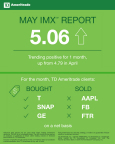 TD Ameritrade May 2018 Investor Movement Index (Graphic: TD Ameritrade)