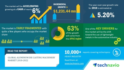 Technavio has published a new market research report on the global aluminum die casting machinery market from 2018-2022. (Graphic: Business Wire)