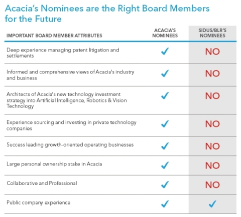Acacia's Nominees are the Right Board Members for the Future (Graphic: Business Wire)